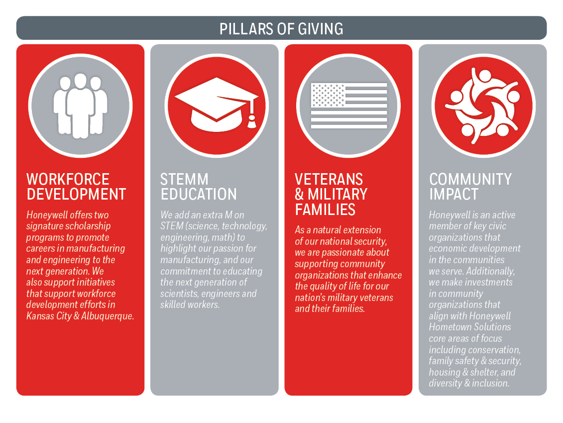 Pillars of Giving graphic for website_vFINs